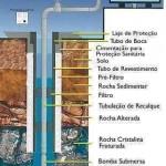 Manual para Fabricação de Poços Artesianos
